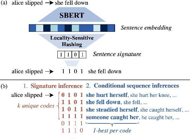 Figure 1 for COD3S: Diverse Generation with Discrete Semantic Signatures