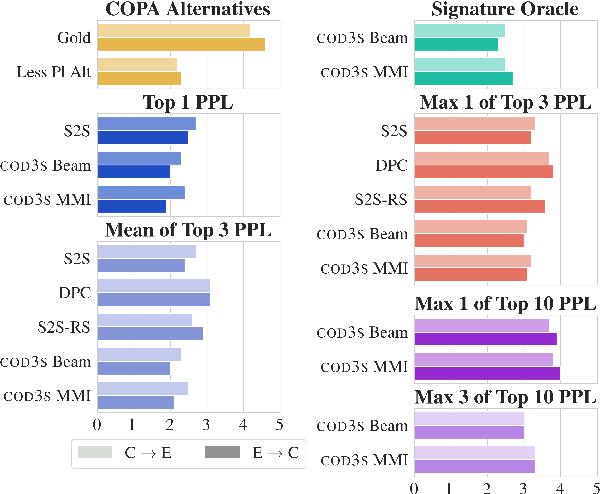 Figure 3 for COD3S: Diverse Generation with Discrete Semantic Signatures