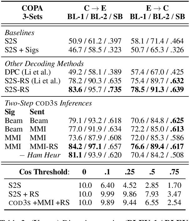 Figure 4 for COD3S: Diverse Generation with Discrete Semantic Signatures