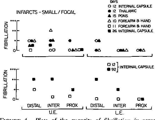 Figure 4 From Denervation In Hemiplegic Muscles Semantic Scholar