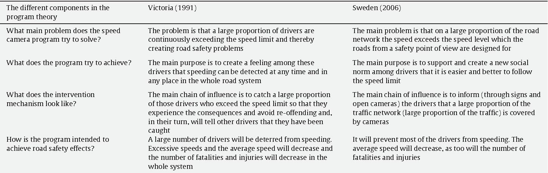 Speed cameras in Sweden and Victoria, Australia--a case