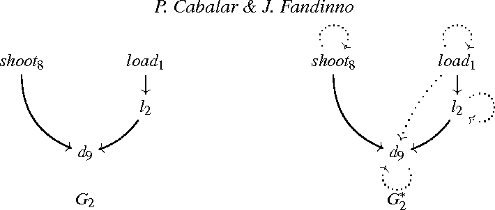 Figure 3 for Enablers and Inhibitors in Causal Justifications of Logic Programs