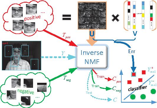Figure 1 for Robust Visual Tracking via Inverse Nonnegative Matrix Factorization