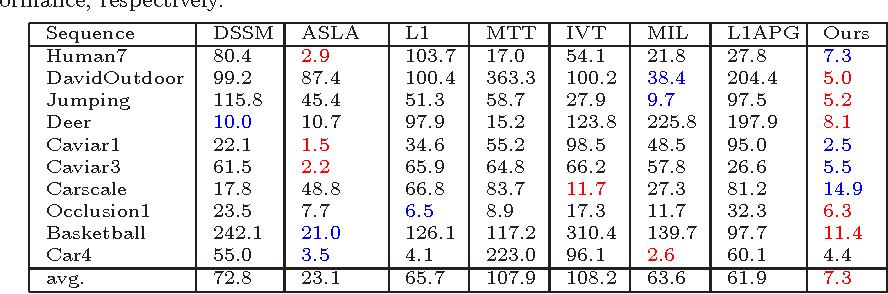 Figure 2 for Robust Visual Tracking via Inverse Nonnegative Matrix Factorization