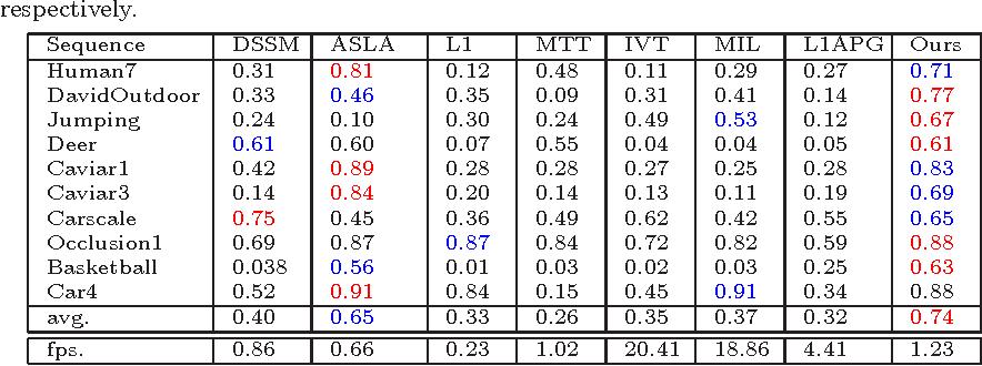 Figure 4 for Robust Visual Tracking via Inverse Nonnegative Matrix Factorization