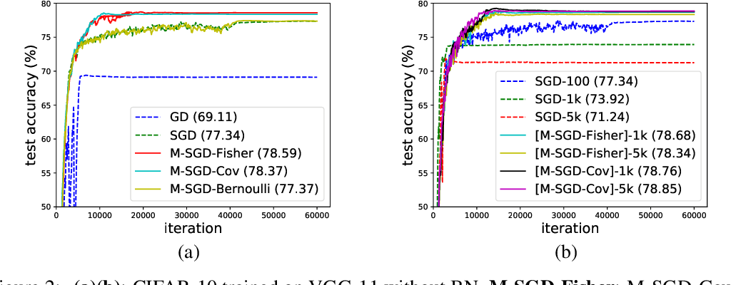 Figure 2 for The Multiplicative Noise in Stochastic Gradient Descent: Data-Dependent Regularization, Continuous and Discrete Approximation