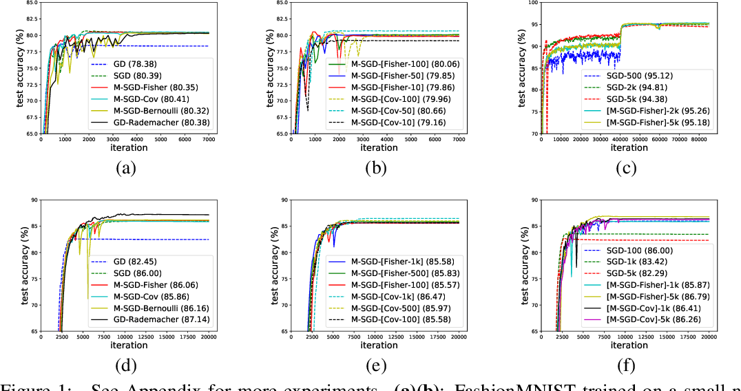 Figure 1 for The Multiplicative Noise in Stochastic Gradient Descent: Data-Dependent Regularization, Continuous and Discrete Approximation