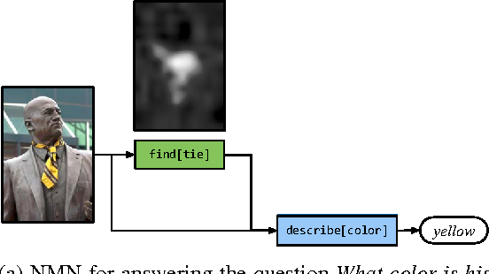 Figure 3 for Neural Module Networks