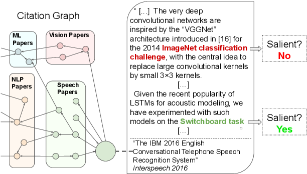 Figure 1 for CitationIE: Leveraging the Citation Graph for Scientific Information Extraction