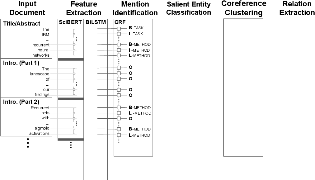 Figure 3 for CitationIE: Leveraging the Citation Graph for Scientific Information Extraction