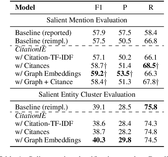 Figure 2 for CitationIE: Leveraging the Citation Graph for Scientific Information Extraction
