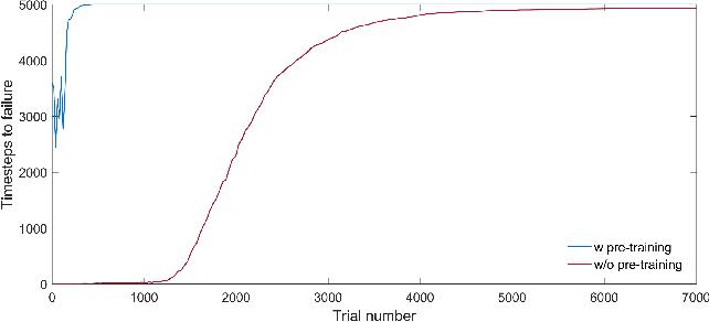 Figure 2 for Memristor Hardware-Friendly Reinforcement Learning
