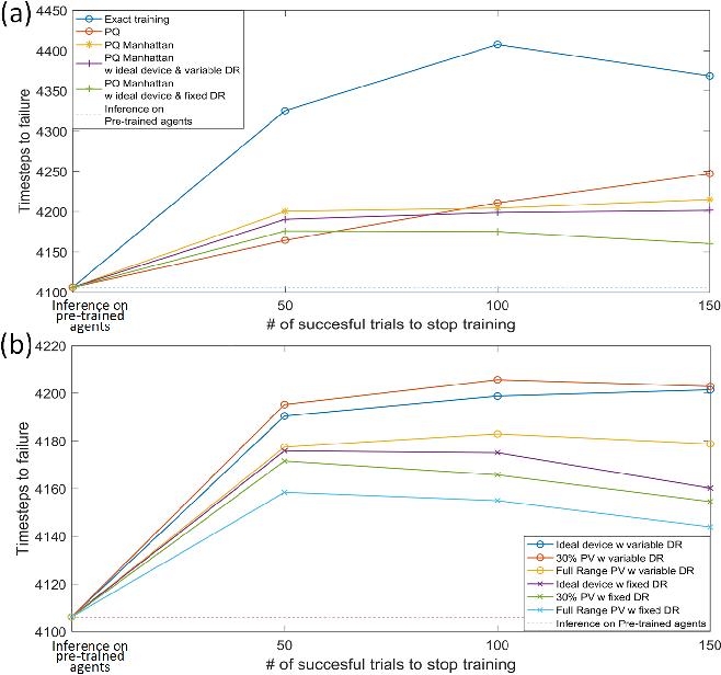Figure 3 for Memristor Hardware-Friendly Reinforcement Learning