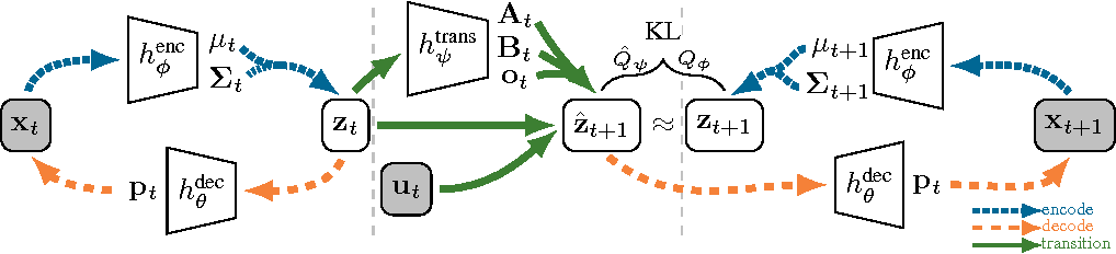 Figure 1 for Embed to Control: A Locally Linear Latent Dynamics Model for Control from Raw Images