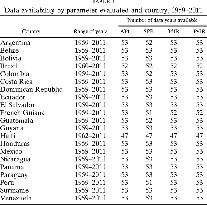 Malaria in the americas trends from 1959 to 2011 semantic scholar table 1 publicscrutiny Images