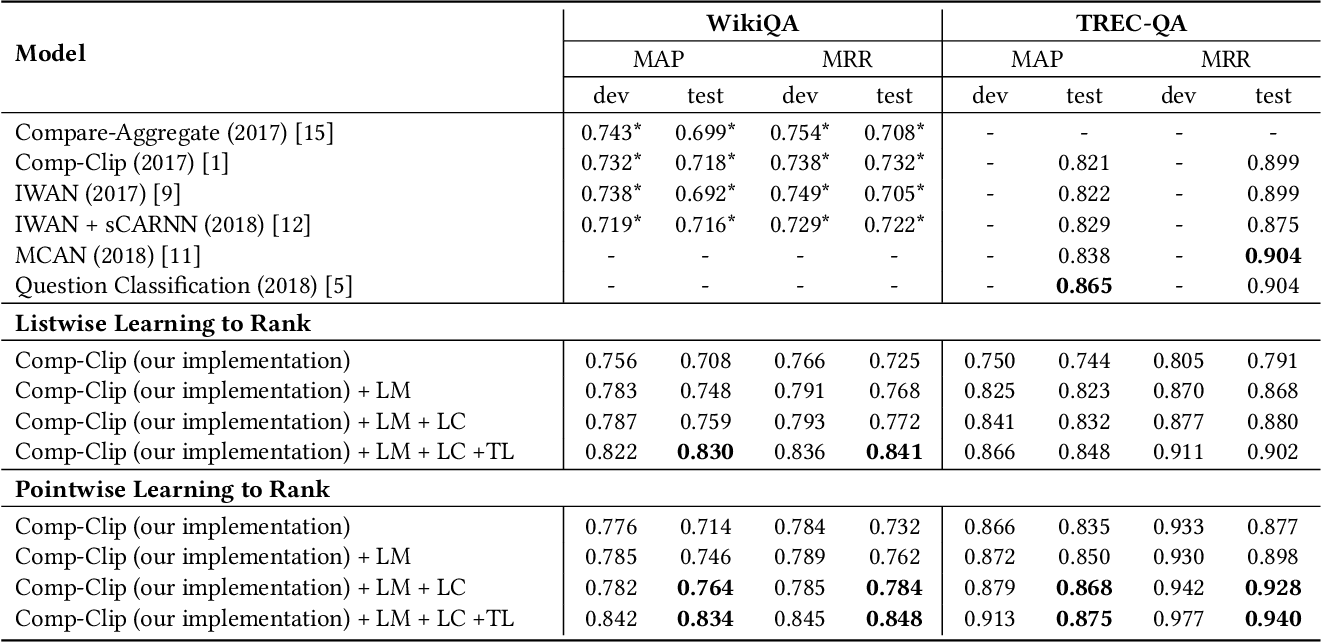 Figure 3 for A Compare-Aggregate Model with Latent Clustering for Answer Selection