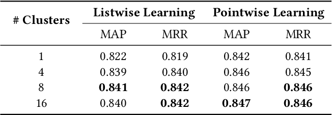 Figure 4 for A Compare-Aggregate Model with Latent Clustering for Answer Selection
