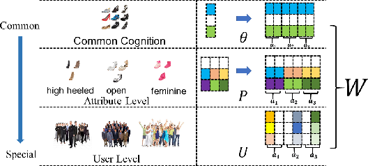 Figure 1 for From Common to Special: When Multi-Attribute Learning Meets Personalized Opinions