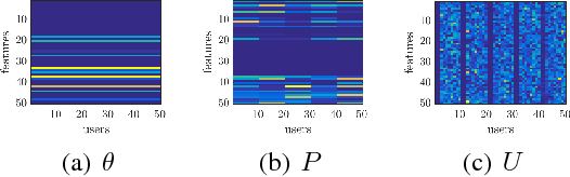 Figure 3 for From Common to Special: When Multi-Attribute Learning Meets Personalized Opinions