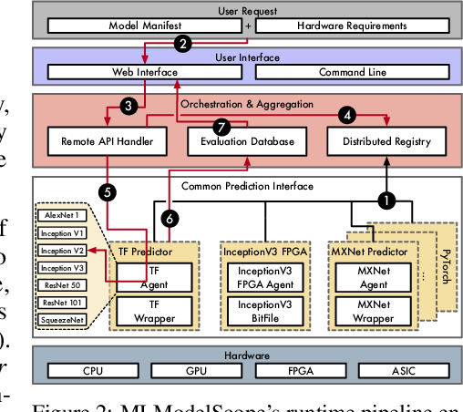 Figure 3 for MLModelScope: Evaluate and Measure ML Models within AI Pipelines