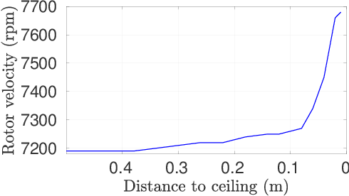 Figure 2 for UAV Control in Close Proximities - Ceiling Effect on Battery Lifetime