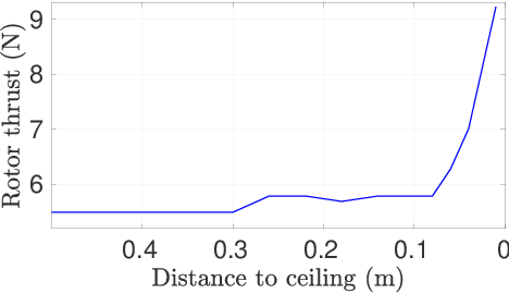 Figure 3 for UAV Control in Close Proximities - Ceiling Effect on Battery Lifetime