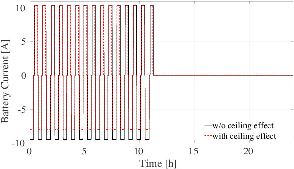 Figure 4 for UAV Control in Close Proximities - Ceiling Effect on Battery Lifetime