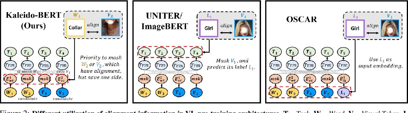 Figure 2 for Kaleido-BERT: Vision-Language Pre-training on Fashion Domain