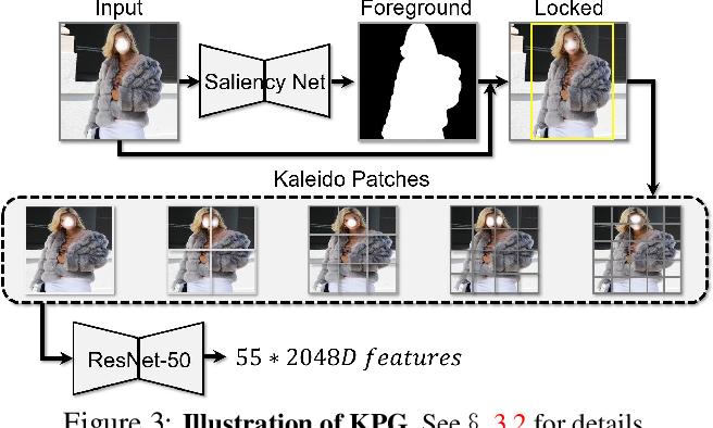 Figure 4 for Kaleido-BERT: Vision-Language Pre-training on Fashion Domain
