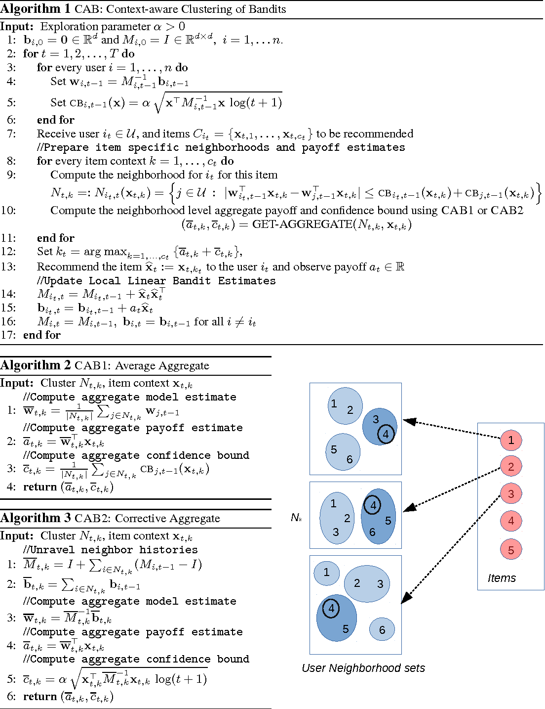 Figure 1 for Context-Aware Bandits