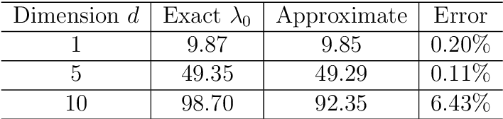 Figure 4 for The Deep Ritz method: A deep learning-based numerical algorithm for solving variational problems