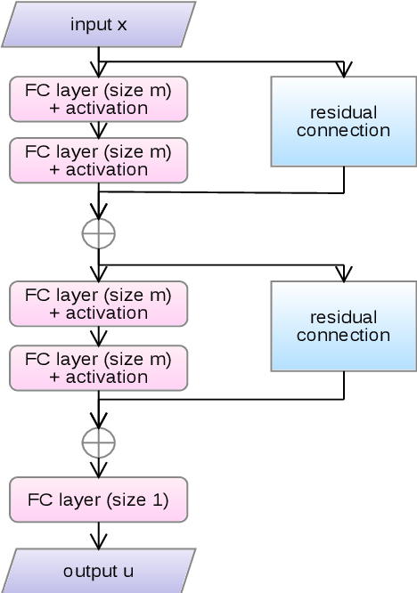 Figure 1 for The Deep Ritz method: A deep learning-based numerical algorithm for solving variational problems