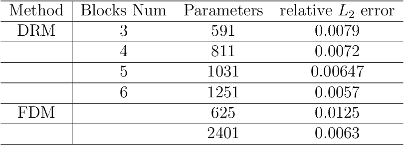 Figure 2 for The Deep Ritz method: A deep learning-based numerical algorithm for solving variational problems