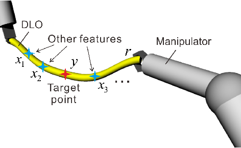 Figure 1 for Adaptive Control for Robotic Manipulation of Deformable Linear Objects with Offline and Online Learning of Unknown Models