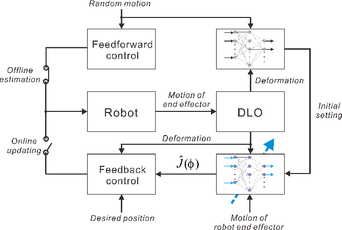 Figure 2 for Adaptive Control for Robotic Manipulation of Deformable Linear Objects with Offline and Online Learning of Unknown Models