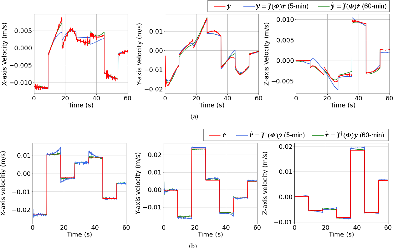 Figure 4 for Adaptive Control for Robotic Manipulation of Deformable Linear Objects with Offline and Online Learning of Unknown Models