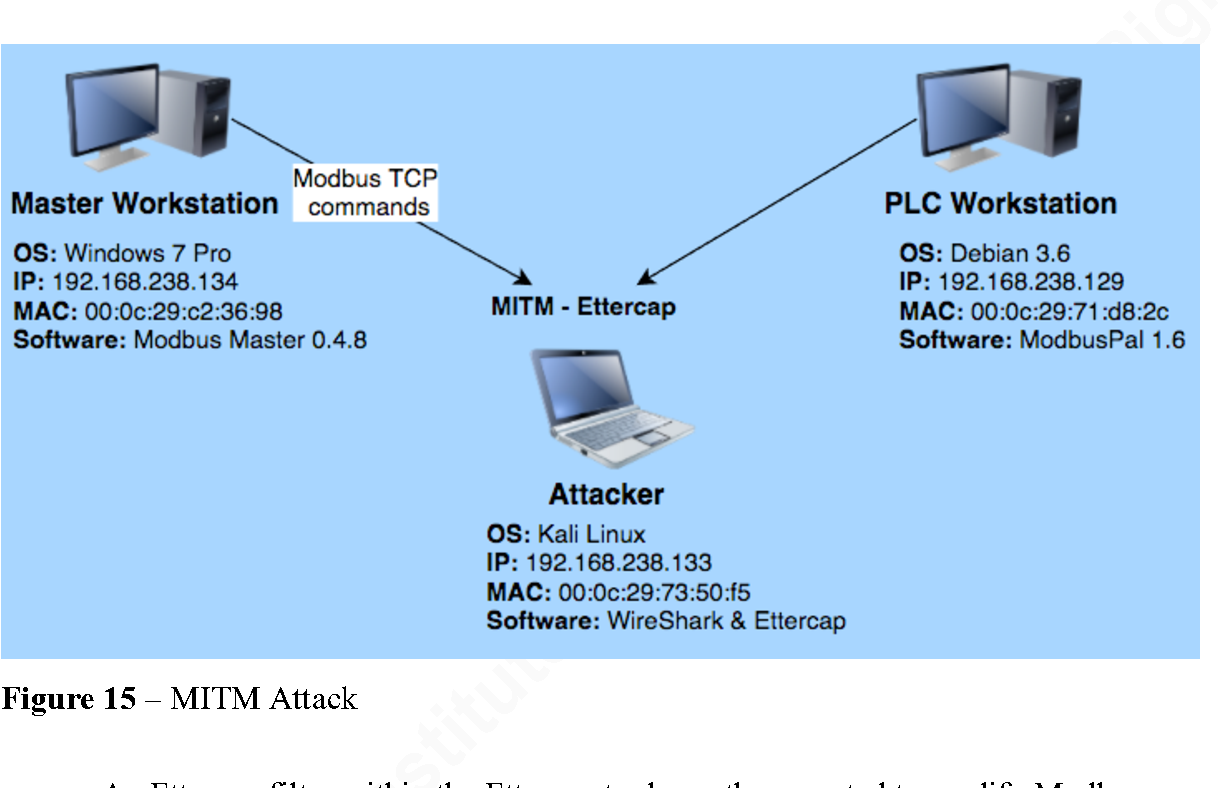 Figure 15 from Man-InThe-Middle Attack Against Modbus TCP ...
