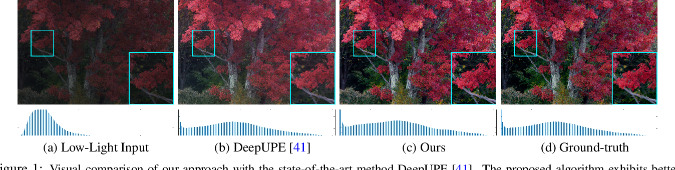 Figure 1 for Low Light Image Enhancement via Global and Local Context Modeling