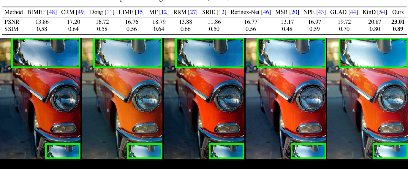 Figure 4 for Low Light Image Enhancement via Global and Local Context Modeling