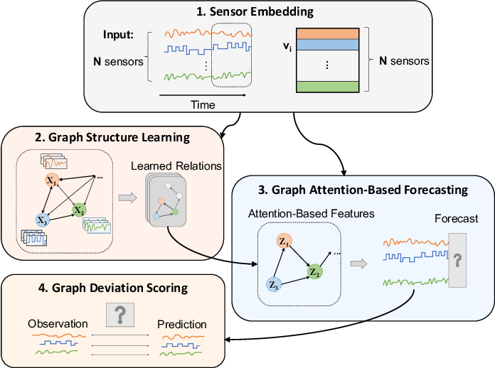 Figure 1 for Graph Neural Network-Based Anomaly Detection in Multivariate Time Series