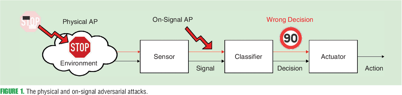 Figure 1 for Towards robust sensing for Autonomous Vehicles: An adversarial perspective