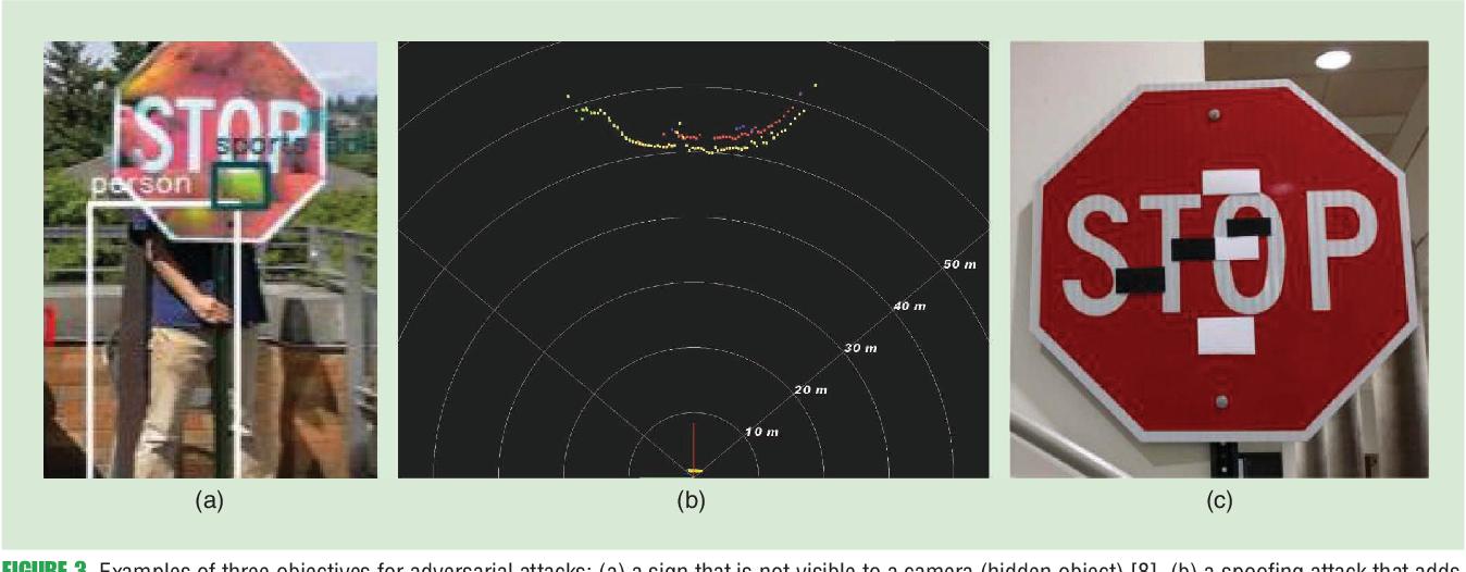 Figure 4 for Towards robust sensing for Autonomous Vehicles: An adversarial perspective
