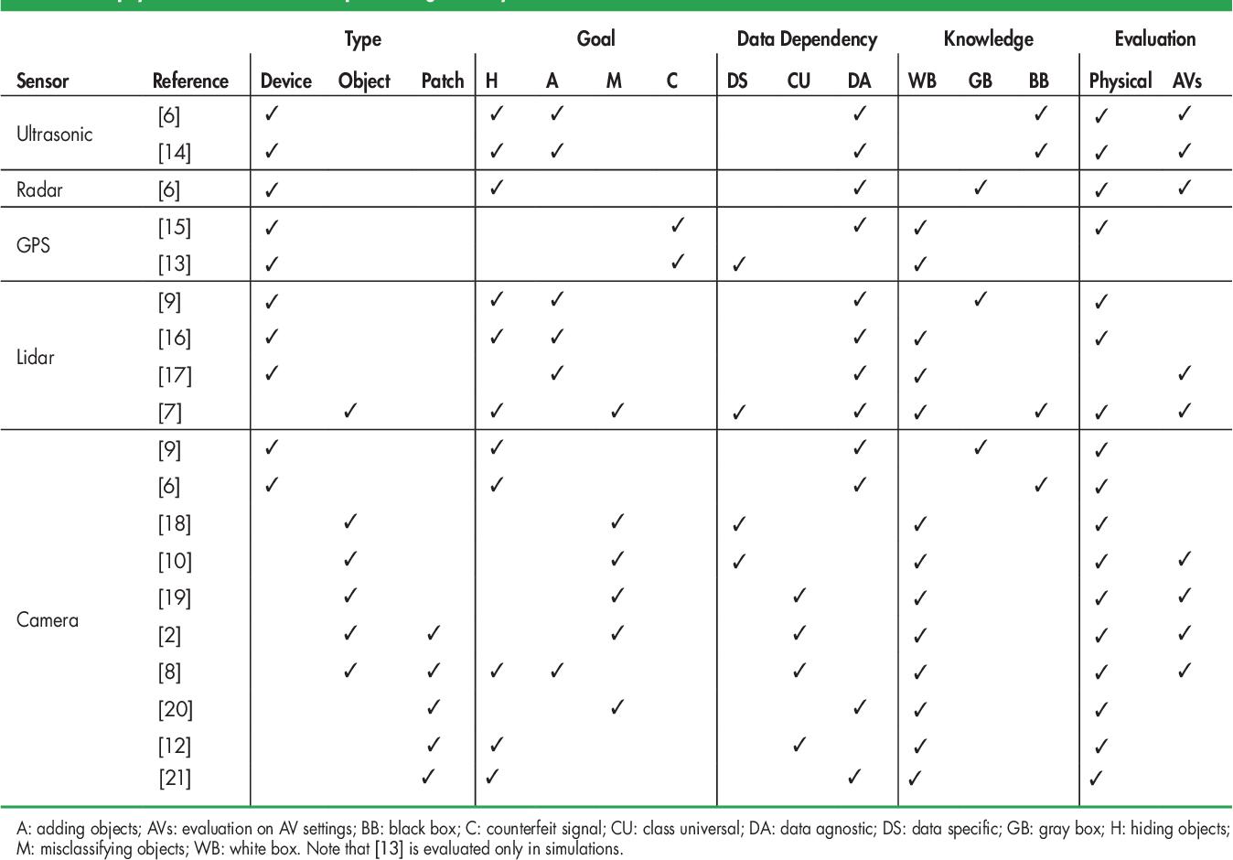 Figure 2 for Towards robust sensing for Autonomous Vehicles: An adversarial perspective