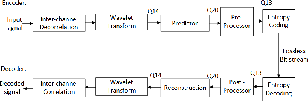 Figure 1 from Investigation of Lossless Audio Compression using IEEE