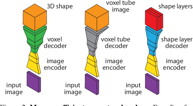 Figure 2 for Matryoshka Networks: Predicting 3D Geometry via Nested Shape Layers