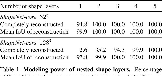 Figure 1 for Matryoshka Networks: Predicting 3D Geometry via Nested Shape Layers