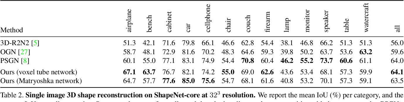 Figure 3 for Matryoshka Networks: Predicting 3D Geometry via Nested Shape Layers