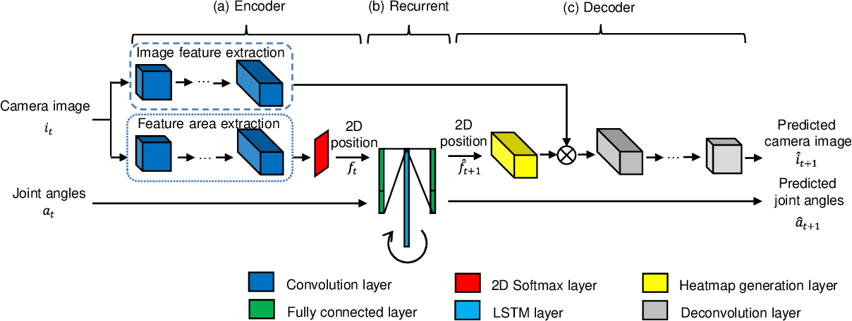 Figure 1 for Spatial Attention Point Network for Deep-learning-based Robust Autonomous Robot Motion Generation