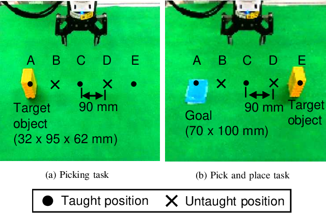 Figure 3 for Spatial Attention Point Network for Deep-learning-based Robust Autonomous Robot Motion Generation