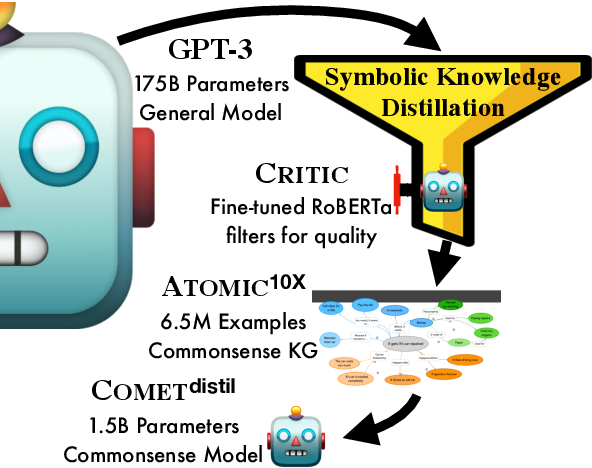 Figure 1 for Symbolic Knowledge Distillation: from General Language Models to Commonsense Models